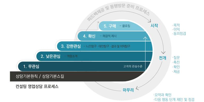 B2-2_managing_consultative02